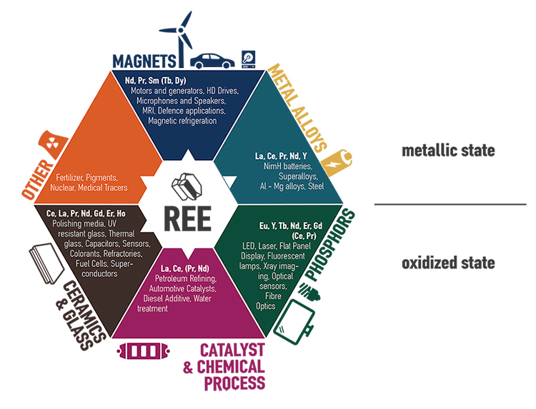 Uses of the Rare Earth Elements